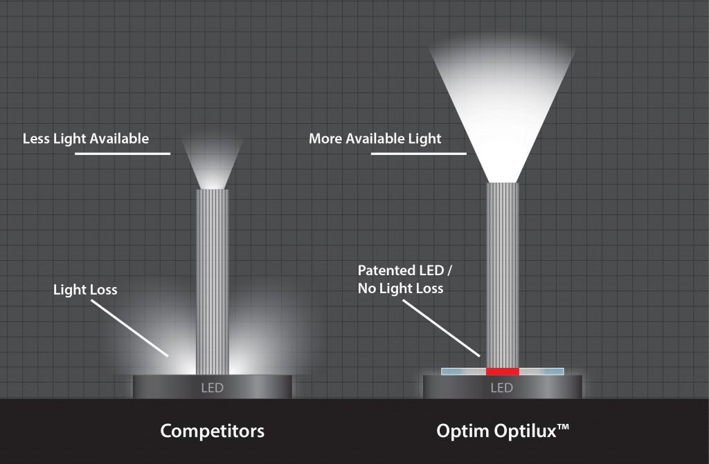 Optim LLC: Our patented LED Illumination System for endoscopy