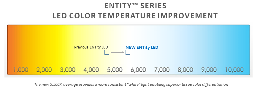 Next Gen LED Difference