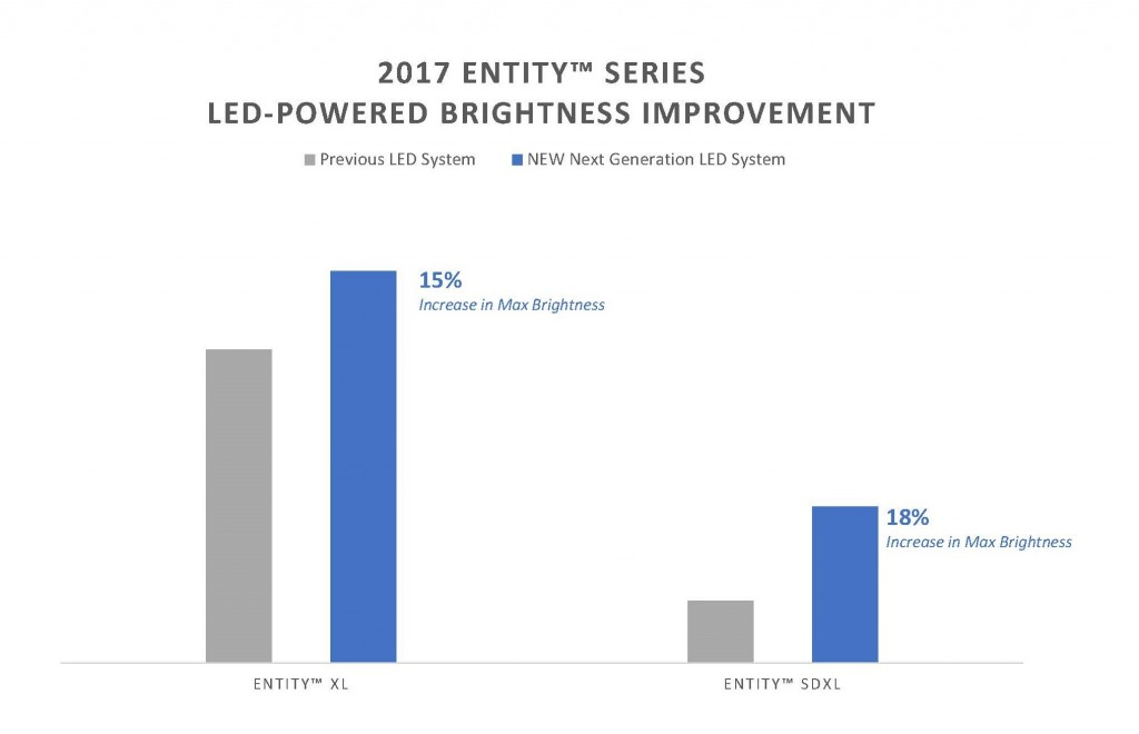 ENTity LED Lighting Improvement
